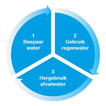 Mijn Waterfabriek