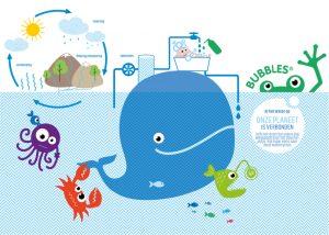De watercycles van Bubbles
